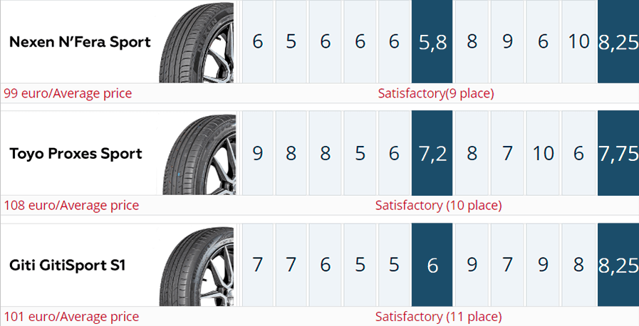 The test summary of the Auto Motor und Sport 225/45 R18 UHP Summer Tire Test 2020. Places 8–11