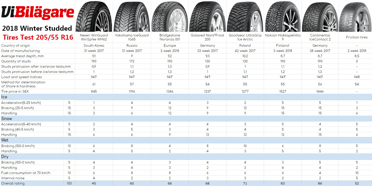 Vi Bilägare 205/55 R16 Winter Studded Tire Test Summary, 2018