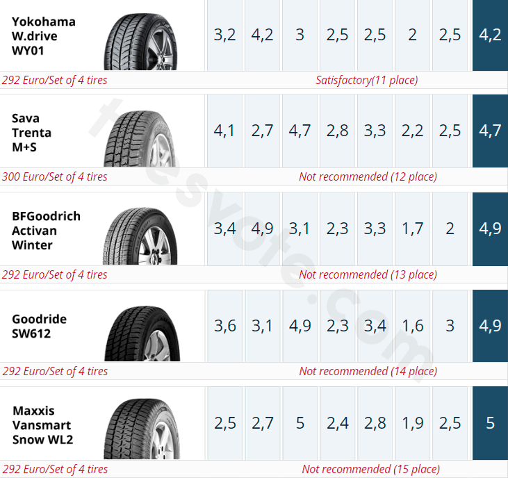 The result summary of the 205/65 R16C winter tire test. Places 11–15. ADAC, 2019