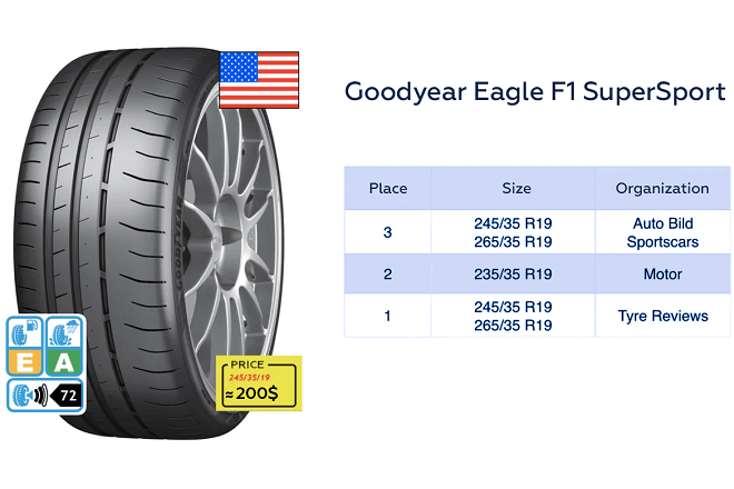 Goodyear Eagle F1 SuperSport test results