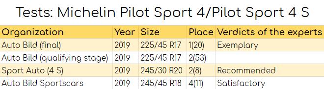 Tests: Michelin Pilot Sport 4S
