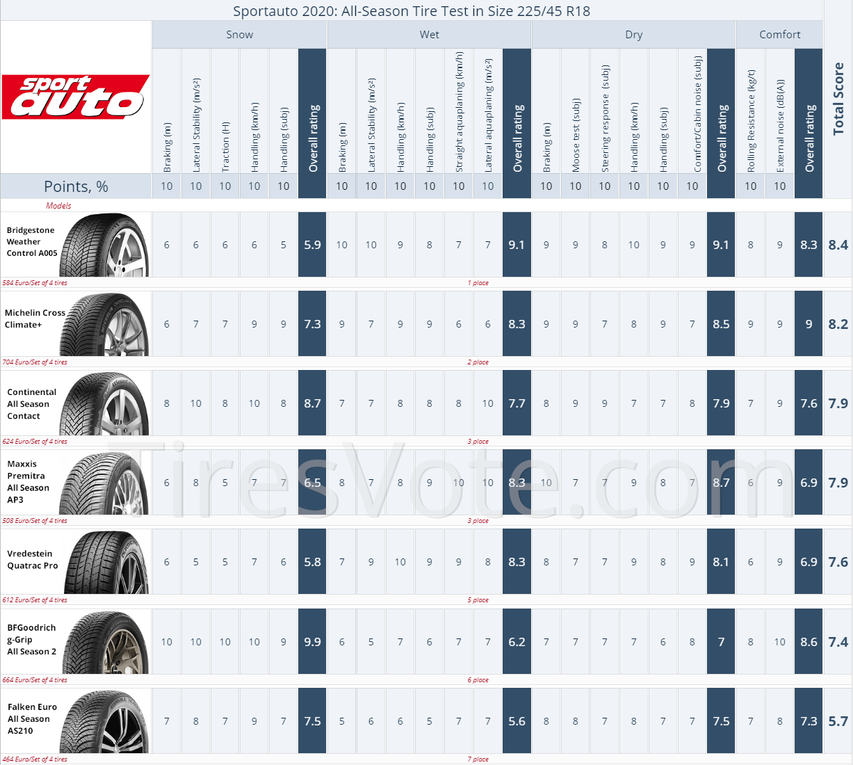 All-Season tire test summary Sport Auto R18, 2020. Places 1–7. Click to enlarge.
