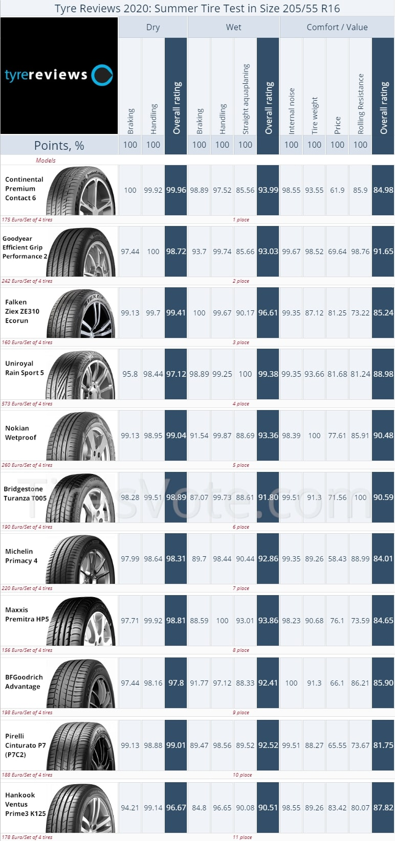 Summer tire test summary Tyre Reviews R16, 2020. Places 1–11. Click to enlarge.