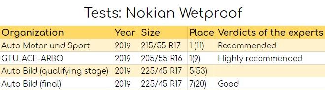 Tests: Nokian Wetproof