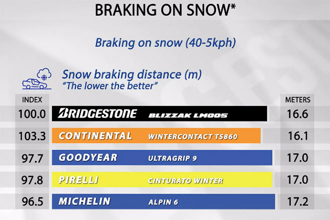 Braking on snow