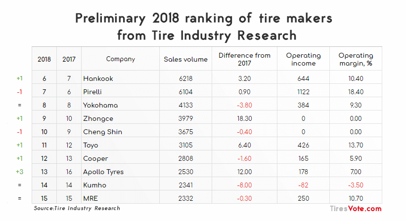 Tire Industry Research 6-15 place