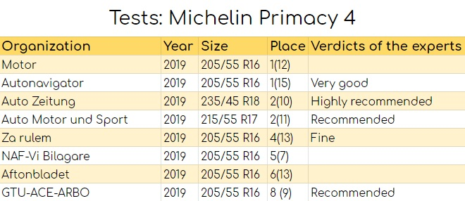Tests: Michelin Primacy 4