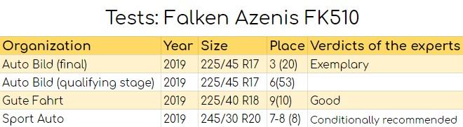 Tests: Falken Azenis FK510