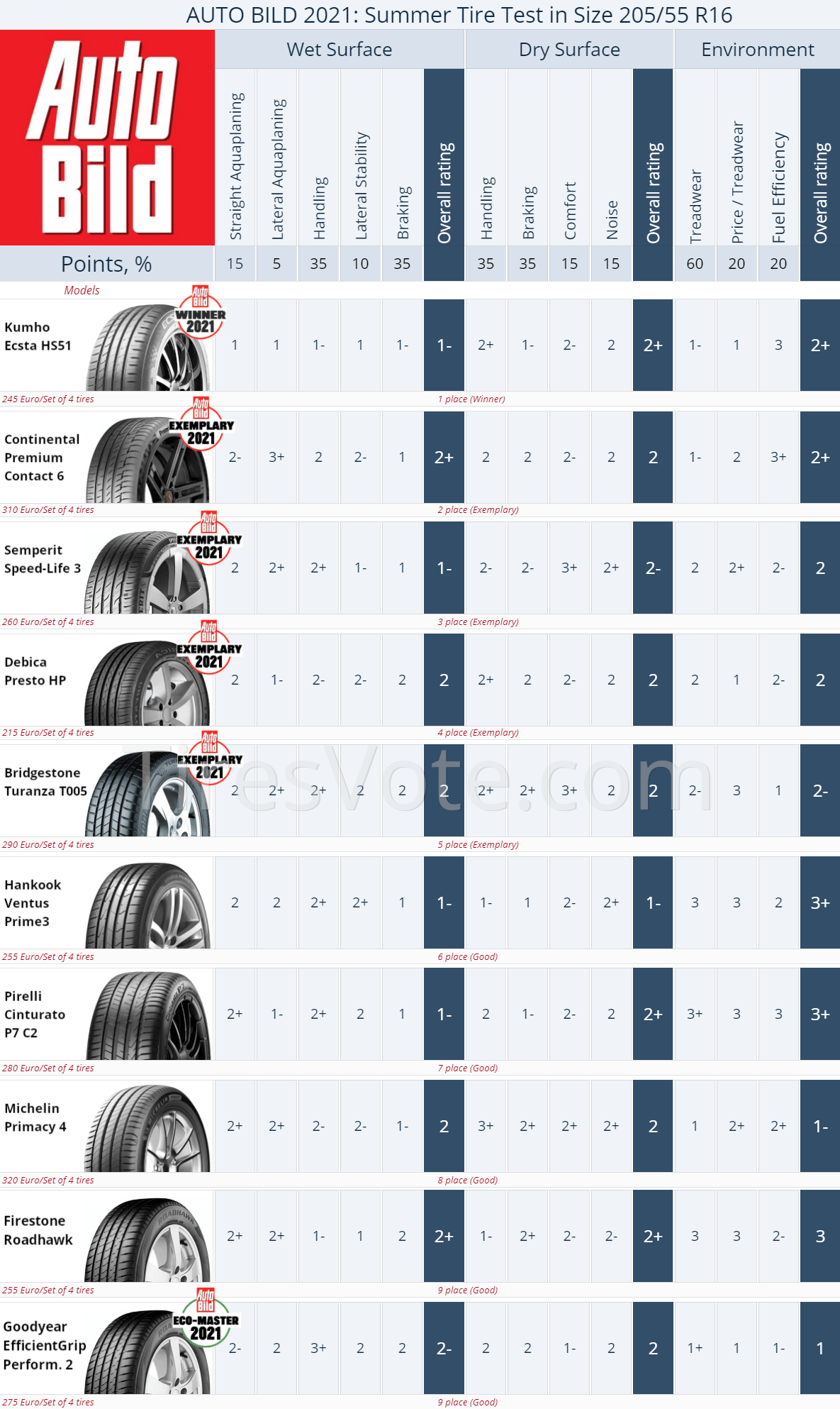 Summer tire test summary Auto Bild R16, 2021. Places 1–9.