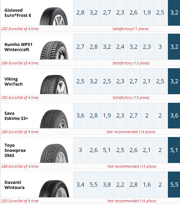 185/65 R15 ADAC 2019 Winter Tire Test Summary. Places 11-15.