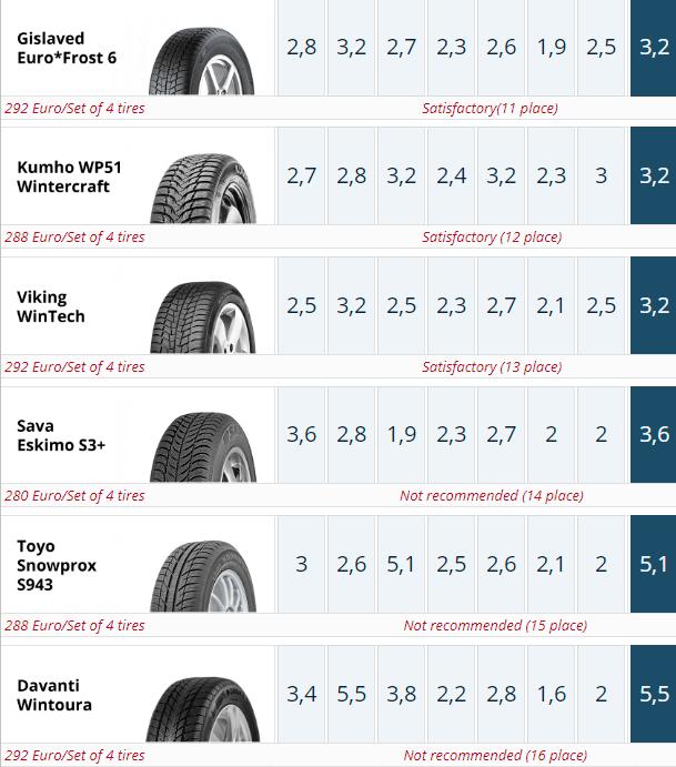 185/65 R15 ADAC 2019 Winter Tire Test Summary. Places 11-15.