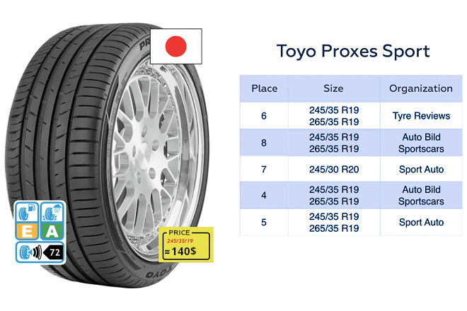 Toyo Proxes Sport test results