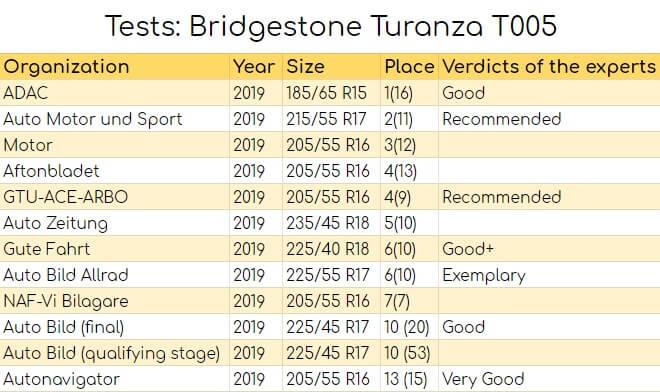 Tests: Bridgestone Turanza T005