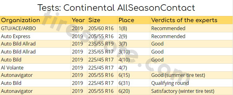 Tests: Continental AllSeasonContact
