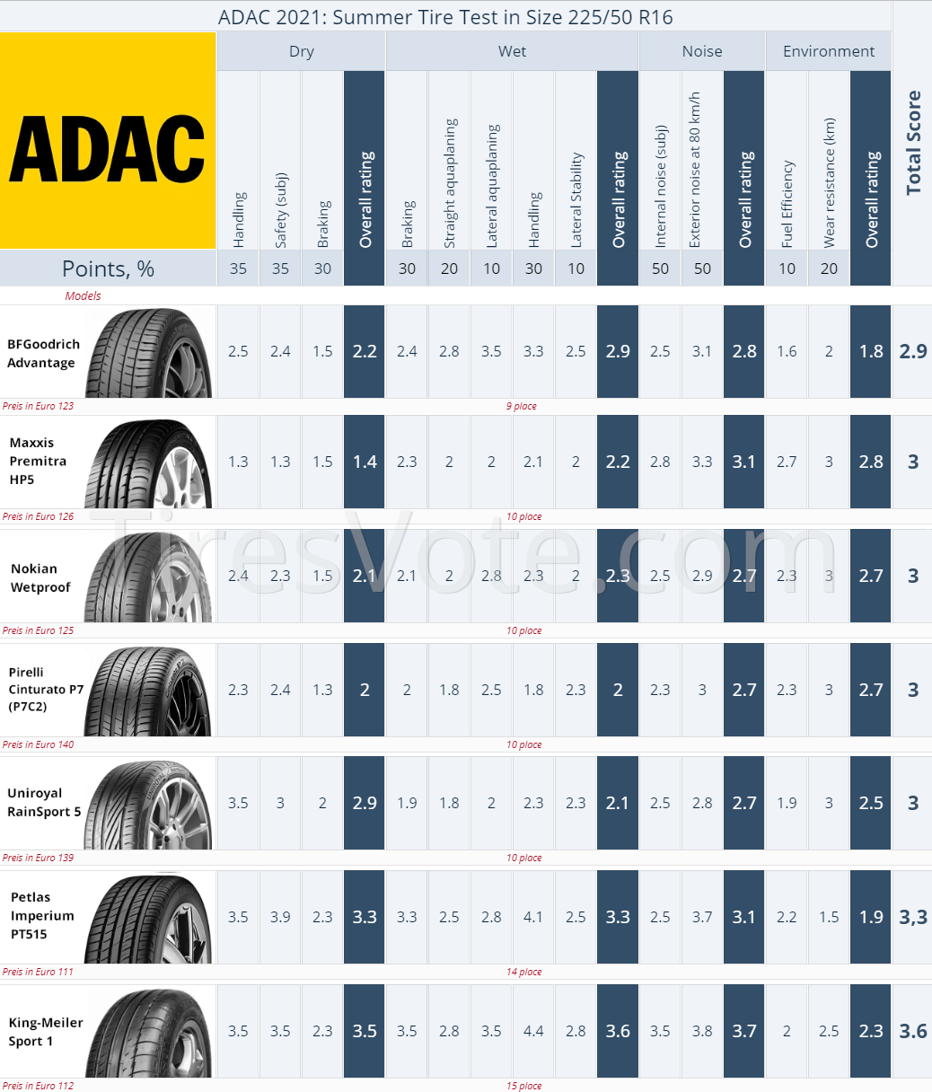 Result summary. 2021 ADAC Summer Tire Test — 205/55 R16 Places 9–15. (click to enlarge)