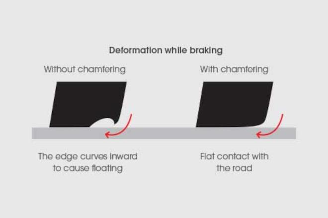 Deformation while braking