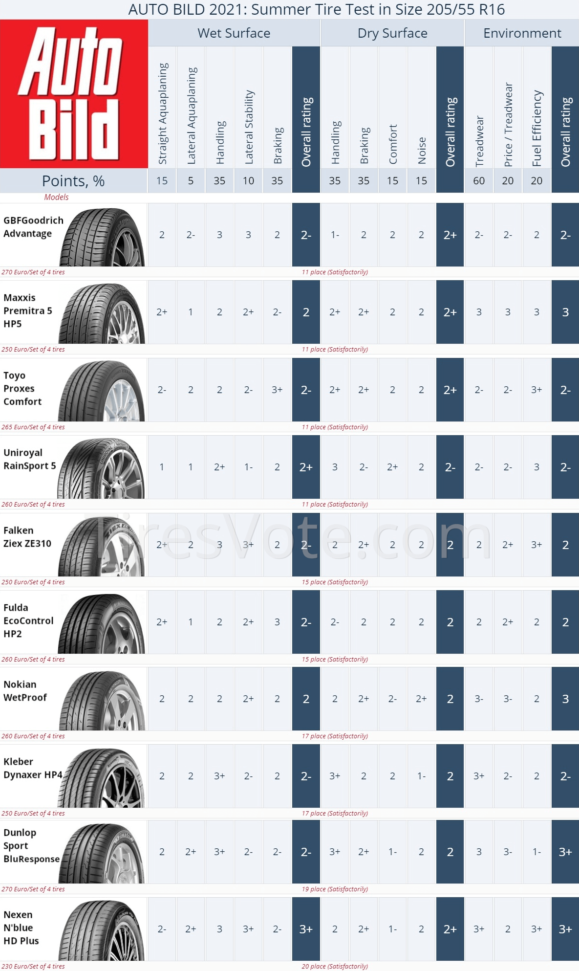 Summer tire test summary Auto Bild R16, 2021. Places 11–20. Click to enlarge.