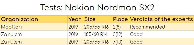 Tests: Nokian Nordman SX2