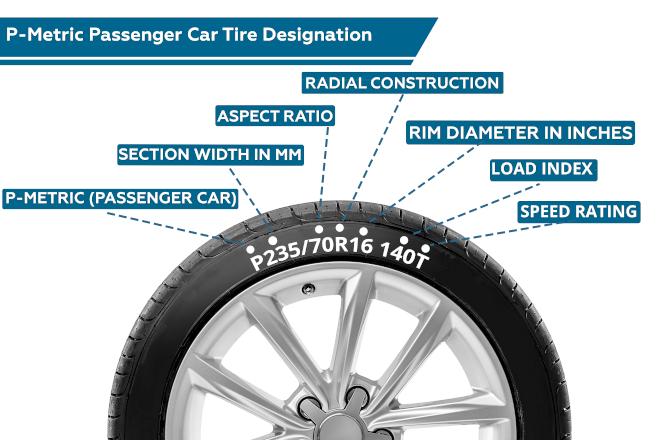 P-Metric Passenger Car Tire Designation