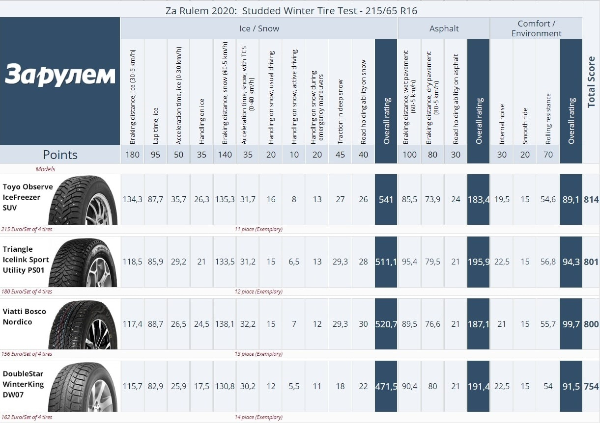 Za Rulem studded winter tire test 2020, size 215/65 R16. Result summary, places 14–11.