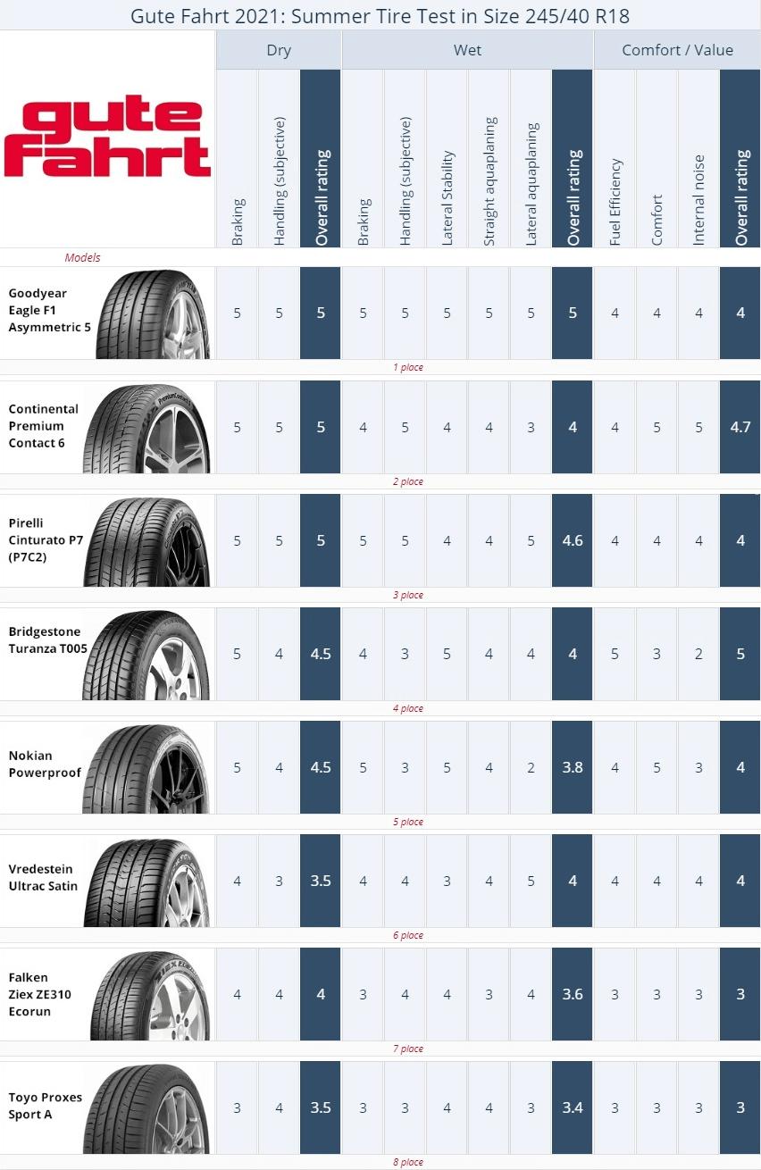 Summer tire test summary Gute Fahrt R18, 2020. Places 1–8.