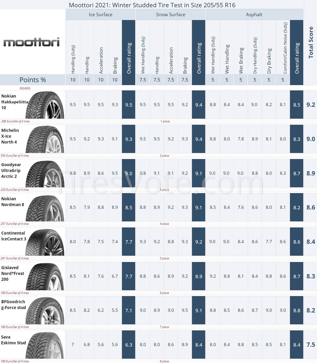 Winter Studded Tire Test Summary, Moottori 205/55R16, 2021. Places 1–8. Click to enlarge.