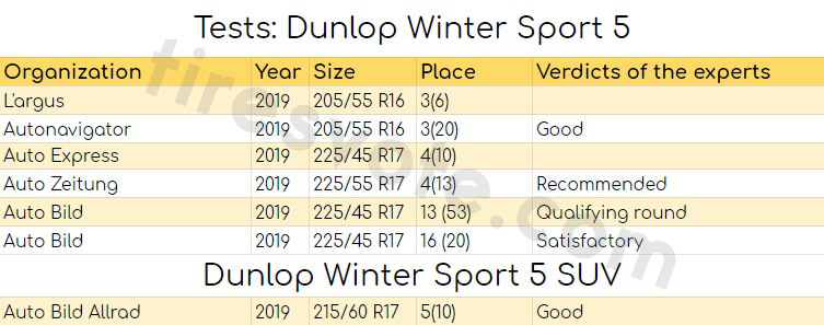 Dunlop Winter Sport 5 SUV tests