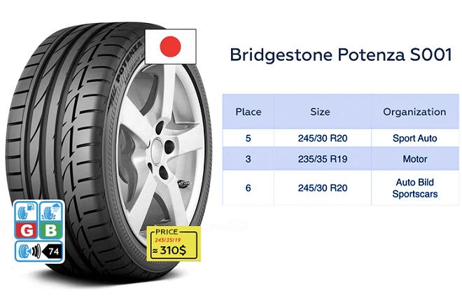 Bridgestone Potenza S001 test results