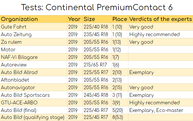 Tests: Continental PremiumContact 6