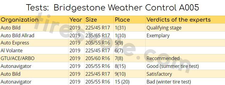 tests: Bridgestone Weather Control A005