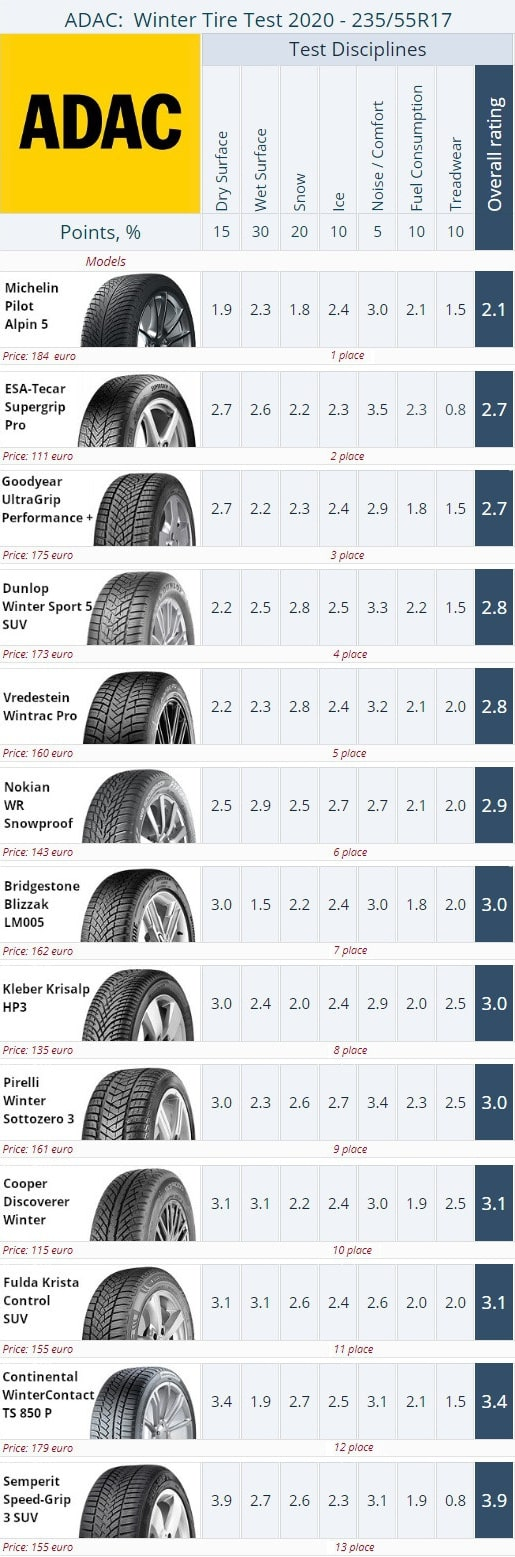 Result summary. ADAC 235/55 R17 Winter Tire Test 2020 (click to enlarge)