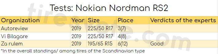 Tests: Nokian Nordman RS2