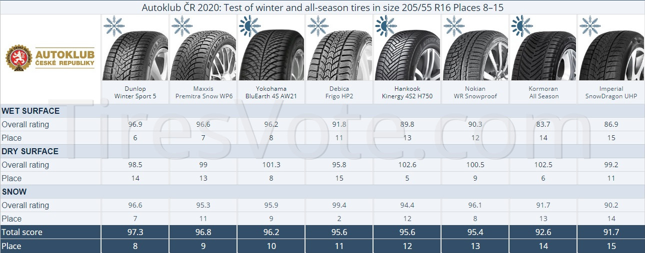 Autoklub ČR 2020: Test of winter and all-season tires in size 205/55 R16 Places 8–15.