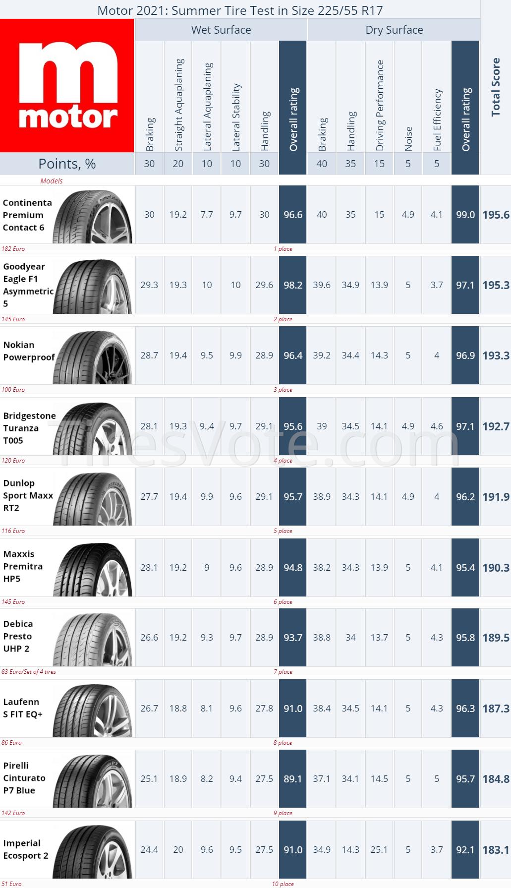 Summer Tire Test Results 225/55R17, Auto Bild 2021