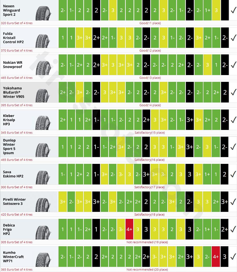 225/45 R17 Winter Tire Test Summary. Auto Bild, 2019. Places 11 to20