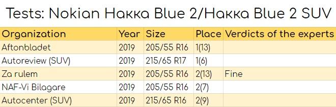 Tests: Nokian Hakka Blue 2