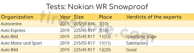 Tests: Nokian WR Snowproof