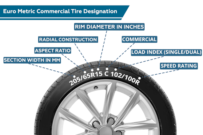 Euro Metric Commercial Tire Designation