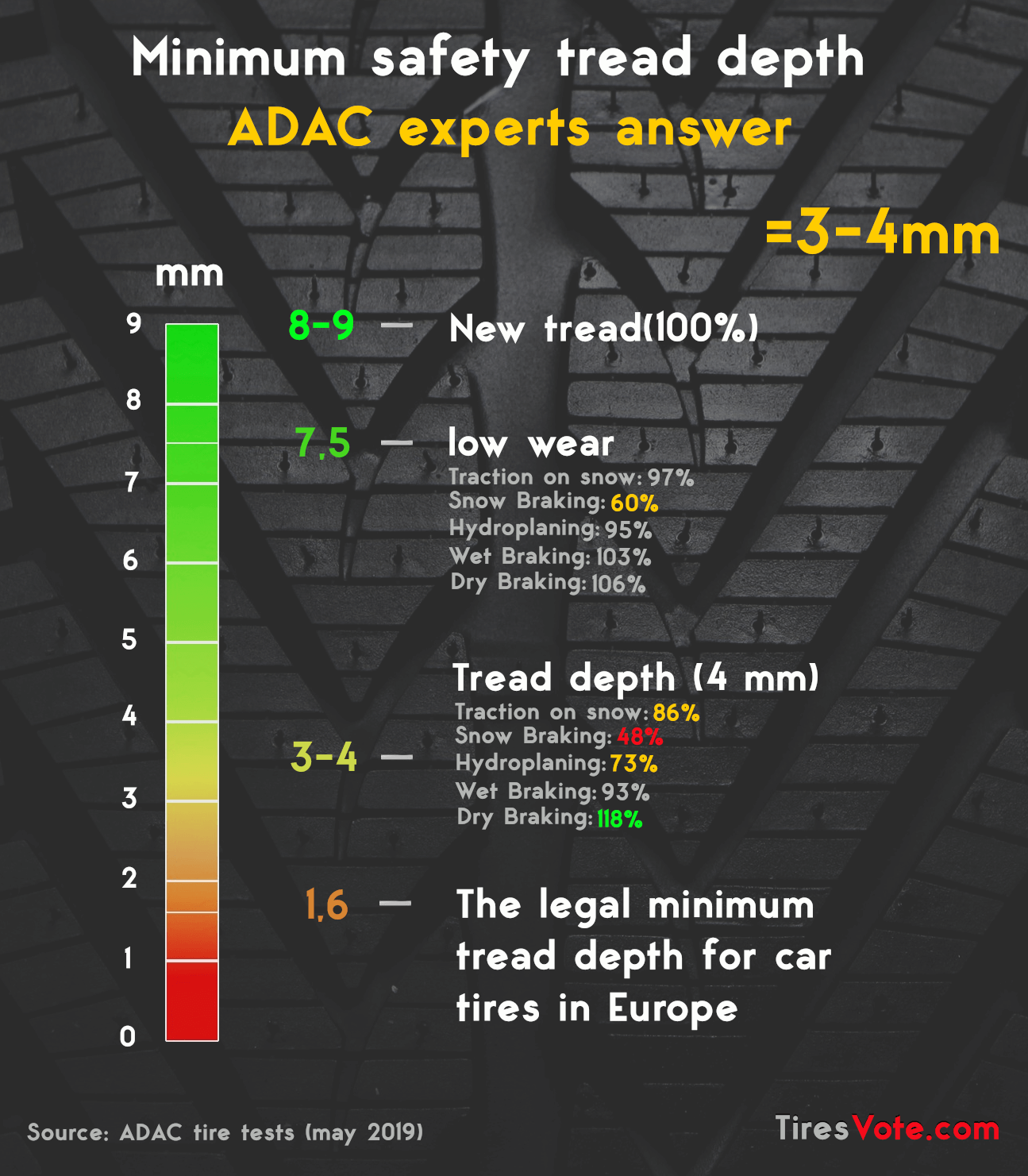 Minimum safety tread depth