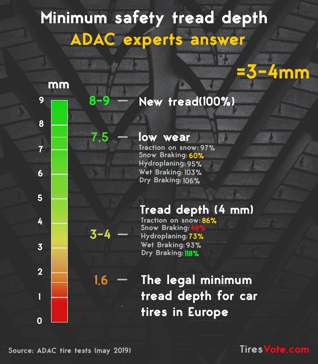 Minimum safe tread depth
