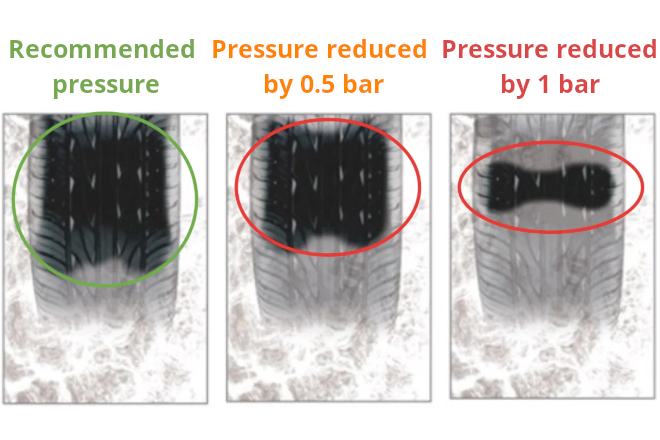 Dependence of pressure and the contact patch on water film